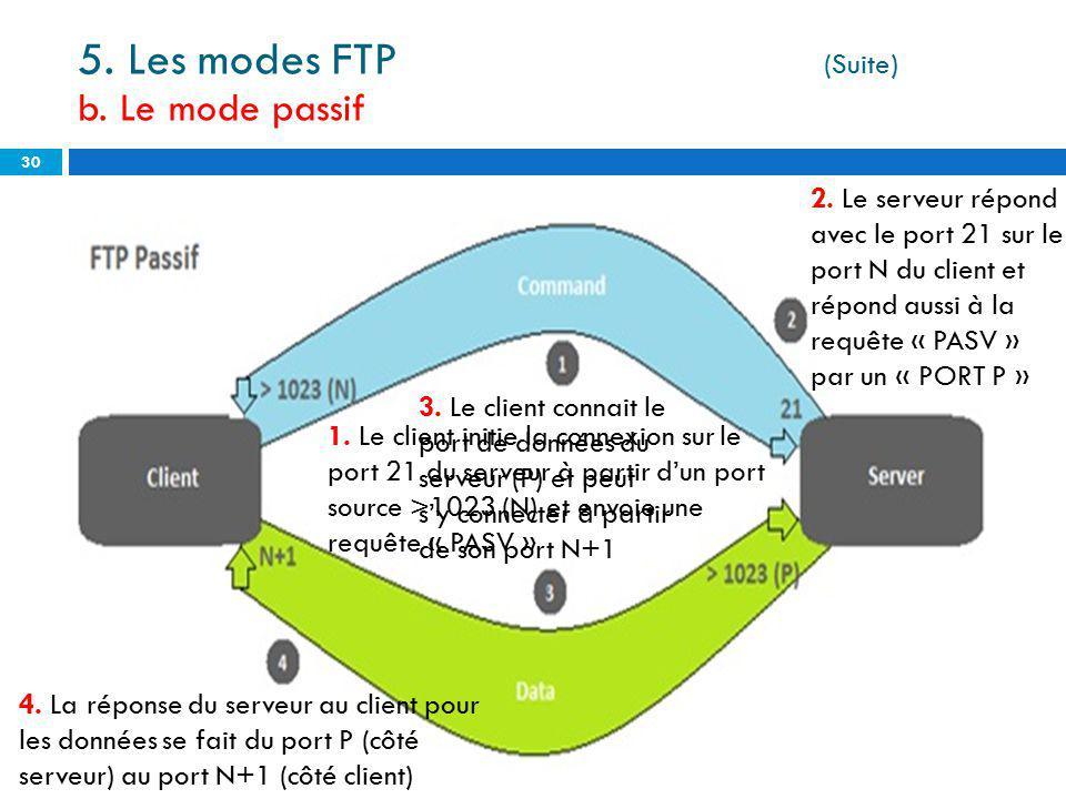 30 5. Les modes FTP (Suite) b. Le mode passif 1. Le client initie la connexion sur le port 21 du serveur à partir dun port source >1023 (N) et envoie