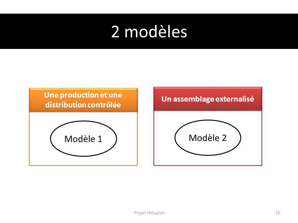2 modèles Une production et une distribution contrôlée Un assemblage externalisé Modèle 2 Modèle 1 Projet Holusion15