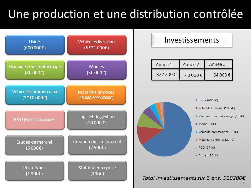 Une production et une distribution contrôlée Année 3 Investissements Total investissements sur 3 ans: 929200 Année 1Année 2 Usine (600 000) Usine (600 000) Machines thermoformage (80 000) Machines thermoformage (80 000) Moules (50 000) Moules (50 000) R&D (5000,6000,6000) Matériels annexes (15 000,6000,6000) Matériels annexes (15 000,6000,6000) Logiciel de gestion (10 000 ) Logiciel de gestion (10 000 ) Véhicule commerciaux (3*10 000) Véhicule commerciaux (3*10 000) Véhicules livraison (5*21 000) Véhicules livraison (5*21 000) 64 000 43 000 822 200 Création du site internet (2 500) Création du site internet (2 500) Prototypes (1 300) Prototypes (1 300) Etudes de marché (6 000) Etudes de marché (6 000) Statut dentreprise (400) Statut dentreprise (400) 20