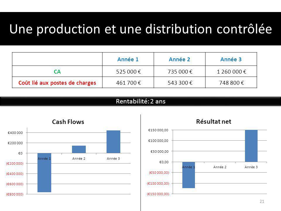 Une production et une distribution contrôlée Année 1Année 2Année 3 CA 525 000 735 000 1 260 000 Coût lié aux postes de charges 461 700 543 300 748 800 Rentabilité: 2 ans 21