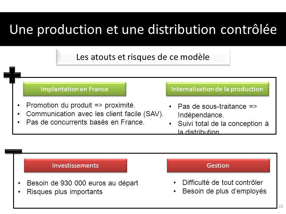 Les atouts et risques de ce modèle Implantation en France Internalisation de la production Une production et une distribution contrôlée 22 Pas de sous-traitance => Indépendance.