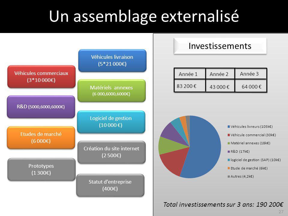 Année 3 64 000 Investissements Total investissements sur 3 ans: 190 200 Année 1Année 2 43 000 83 200 Statut dentreprise (400) Statut dentreprise (400) Prototypes (1 300) Prototypes (1 300) R&D (5000,6000,6000) Matériels annexes (6 000,6000,6000) Matériels annexes (6 000,6000,6000) Logiciel de gestion (10 000 ) Logiciel de gestion (10 000 ) Véhicules commerciaux (3*10 000) Véhicules commerciaux (3*10 000) Véhicules livraison (5*21 000) Véhicules livraison (5*21 000) Création du site internet (2 500) Création du site internet (2 500) Etudes de marché (6 000) Etudes de marché (6 000) Un assemblage externalisé 27