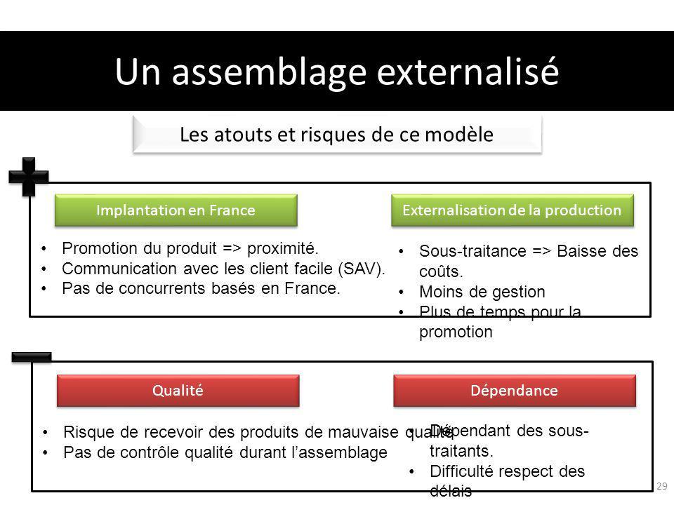Les atouts et risques de ce modèle Implantation en France Externalisation de la production Un assemblage externalisé 29 Sous-traitance => Baisse des coûts.