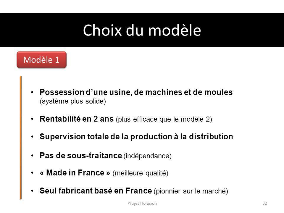 Choix du modèle Modèle 1 Projet Holusion32 Possession dune usine, de machines et de moules (système plus solide) Rentabilité en 2 ans (plus efficace que le modèle 2) Supervision totale de la production à la distribution Pas de sous-traitance (indépendance) « Made in France » (meilleure qualité) Seul fabricant basé en France (pionnier sur le marché)