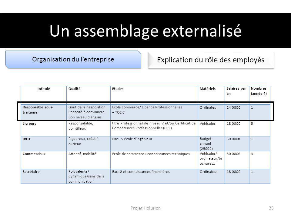 Organisation du lentreprise Explication du rôle des employés Un assemblage externalisé IntituléQualitéEtudesMatérielsSalaires par an Nombres (année 4)
