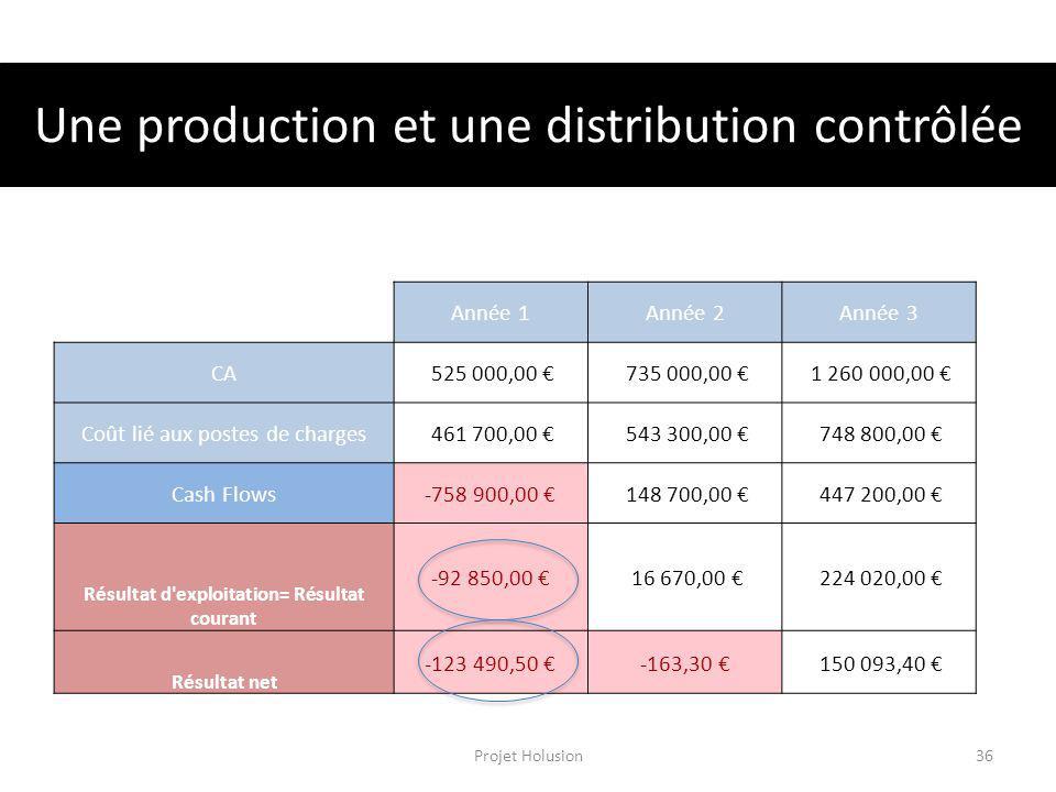 Une production et une distribution contrôlée Année 1Année 2Année 3 CA 525 000,00 735 000,00 1 260 000,00 Coût lié aux postes de charges 461 700,00 543