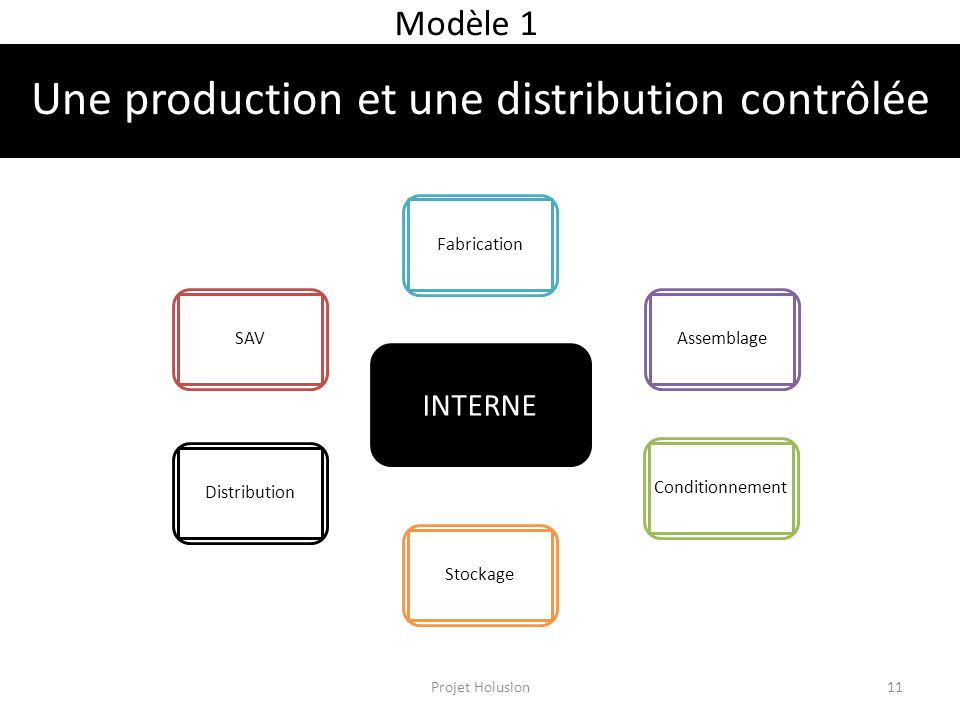 Une production et une distribution contrôlée Modèle 1 INTERNE FabricationAssemblageConditionnementStockageDistributionSAV Projet Holusion11