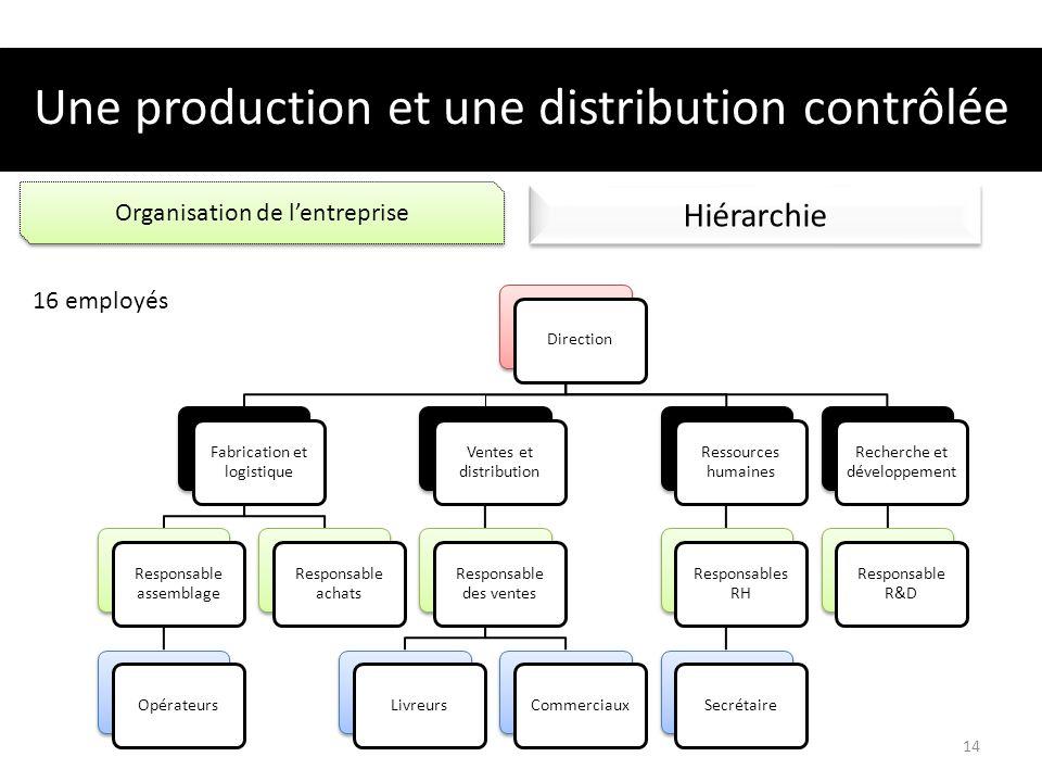 Une production et une distribution contrôlée Organisation de lentreprise Hiérarchie Direction Fabrication et logistique Responsable assemblage Opérate