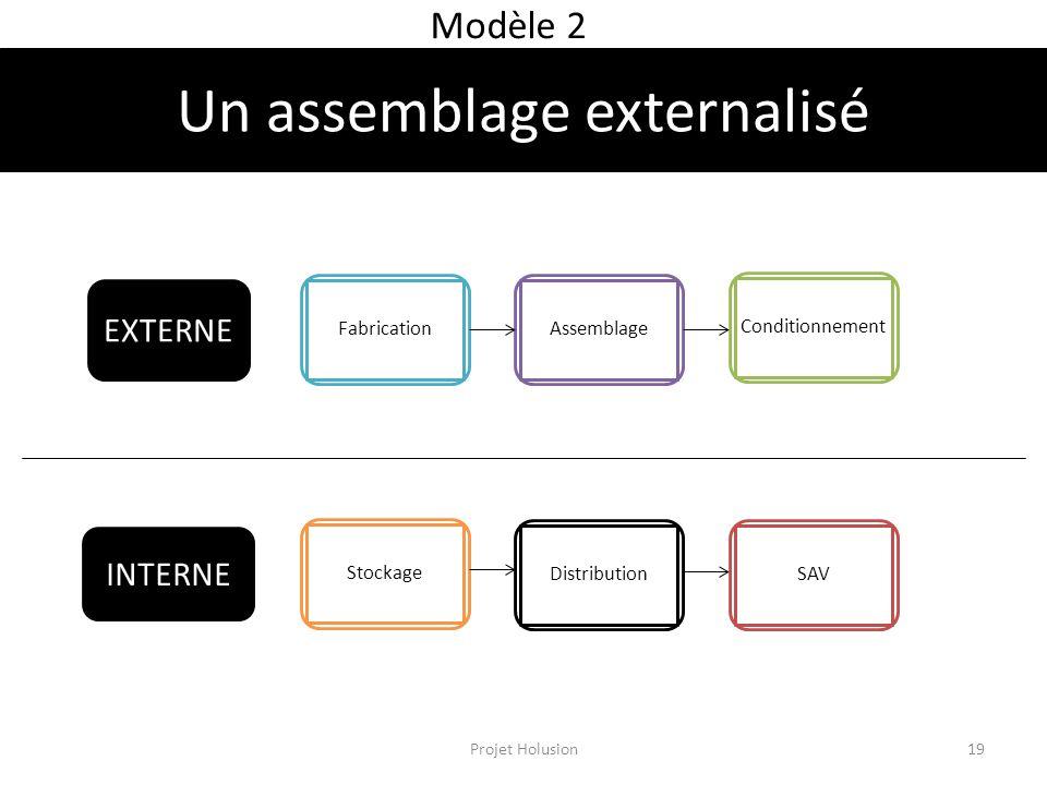Modèle 2 INTERNE FabricationAssemblageConditionnementStockageDistributionSAV EXTERNE Un assemblage externalisé Projet Holusion19