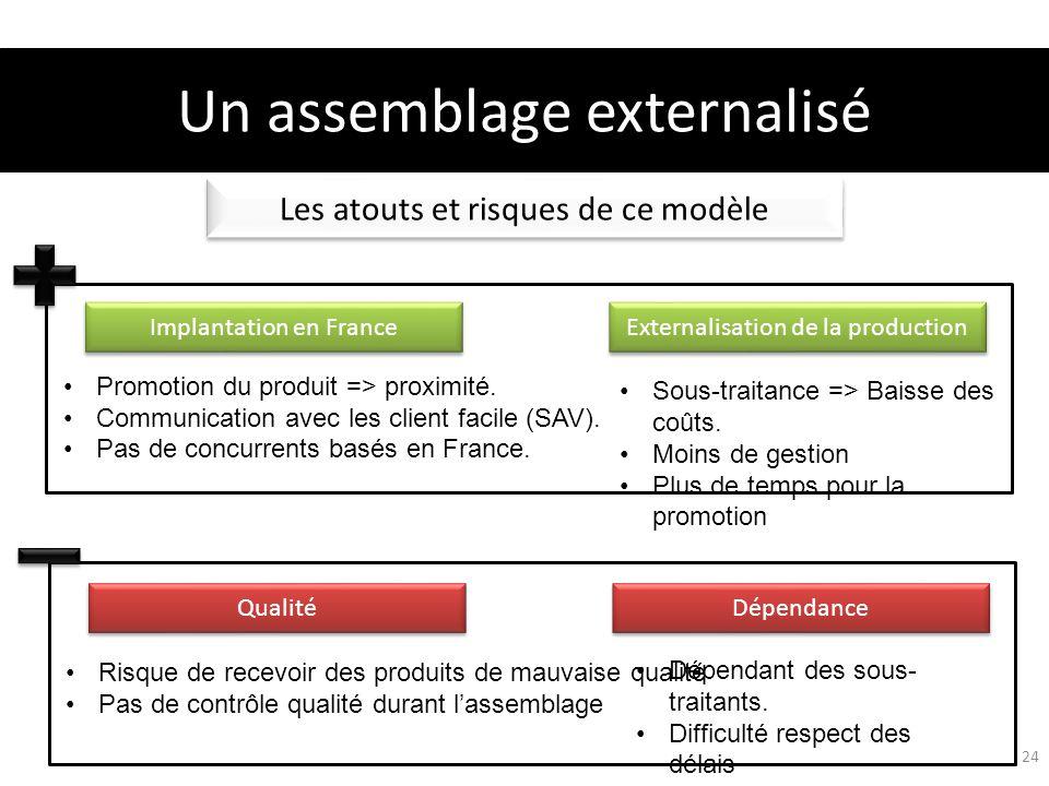Les atouts et risques de ce modèle Implantation en France Externalisation de la production Un assemblage externalisé 24 Sous-traitance => Baisse des c