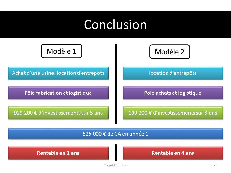 Conclusion Modèle 2 Modèle 1 Achat dune usine, location dentrepôts Pôle fabrication et logistique 929 200 dinvestissements sur 3 ans 525 000 de CA en