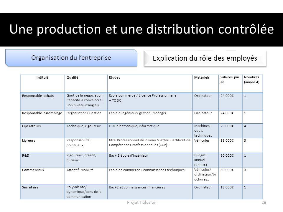 Organisation du lentreprise Explication du rôle des employés Une production et une distribution contrôlée IntituléQualitéEtudesMatérielsSalaires par a
