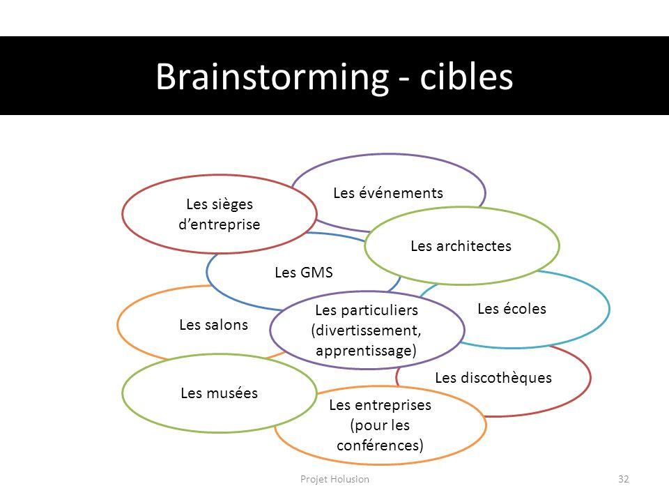 Brainstorming - cibles Projet Holusion32 Les salons Les discothèques Les entreprises (pour les conférences) Les musées Les écoles Les GMS Les événemen