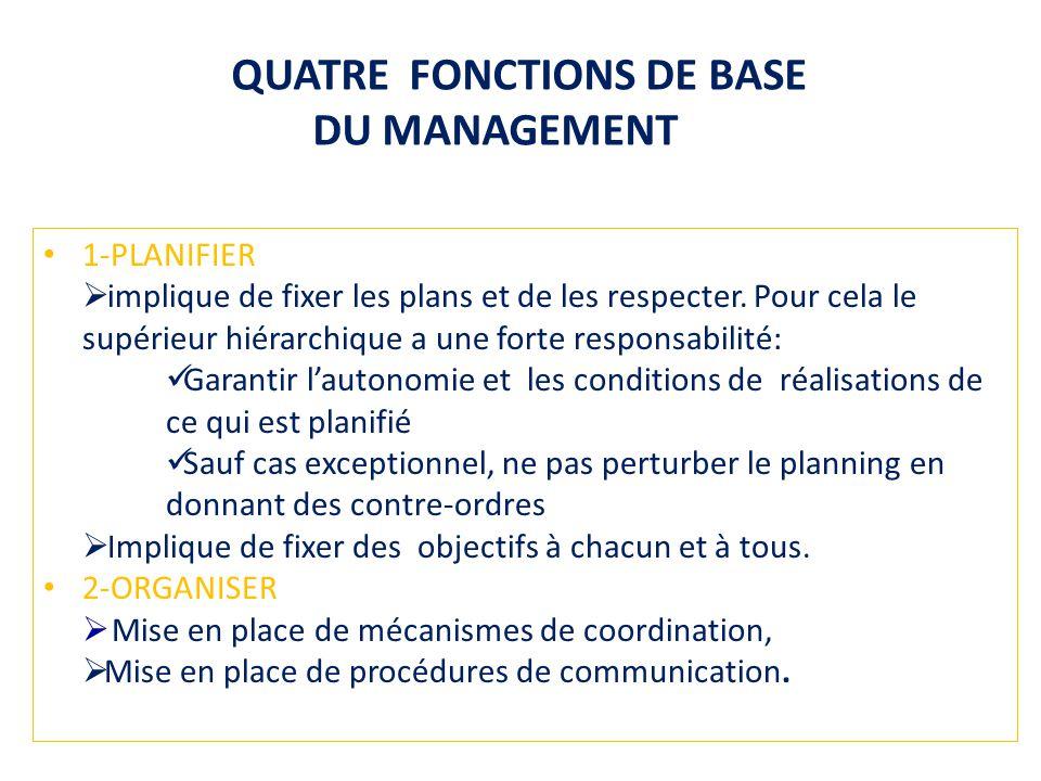 QUATRE FONCTIONS DE BASE DU MANAGEMENT 1-PLANIFIER implique de fixer les plans et de les respecter. Pour cela le supérieur hiérarchique a une forte re