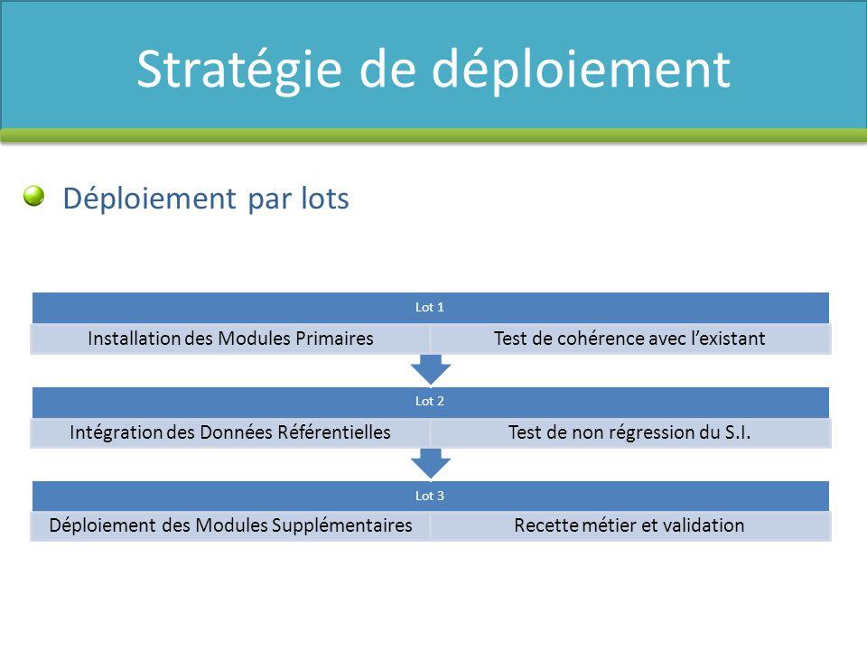 lot 1 : mise en œuvre des modules de base du système lot 2 : intégration des données transversales lot 3 : mise en œuvre des fonctionnalités support et recette métier Phases de déploiement