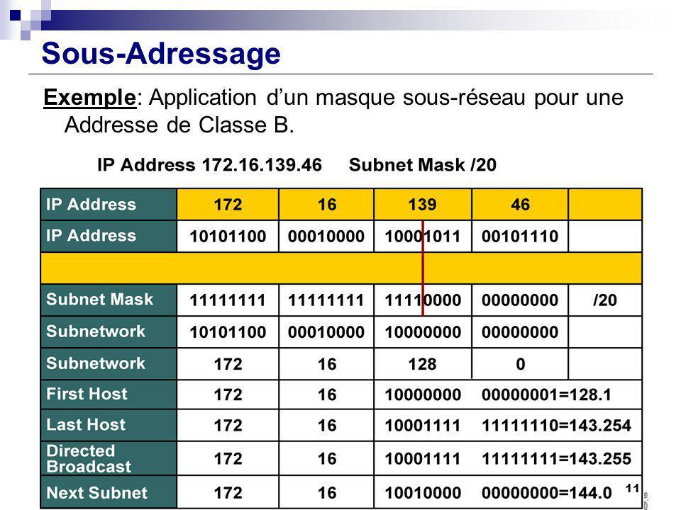Sous-Adressage Exemple: Application dun masque sous-réseau pour une Addresse de Classe B. 11
