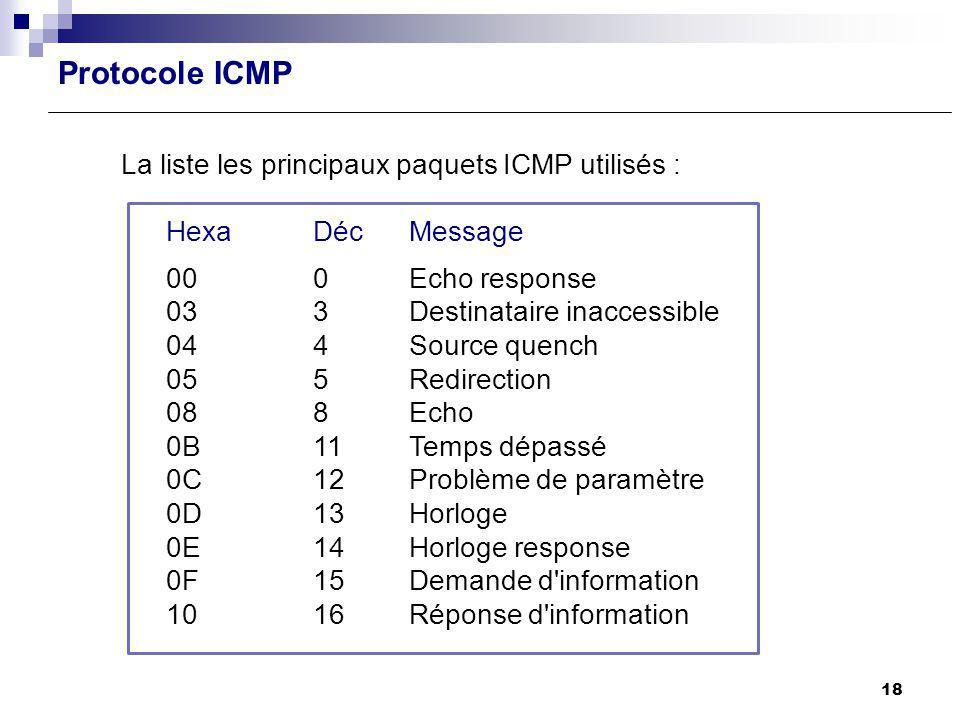Protocole ICMP La liste les principaux paquets ICMP utilisés : HexaDécMessage 000 Echo response 03 3 Destinataire inaccessible 04 4 Source quench 05 5