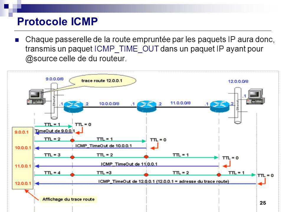 Protocole ICMP Chaque passerelle de la route empruntée par les paquets IP aura donc, transmis un paquet ICMP_TIME_OUT dans un paquet IP ayant pour @so