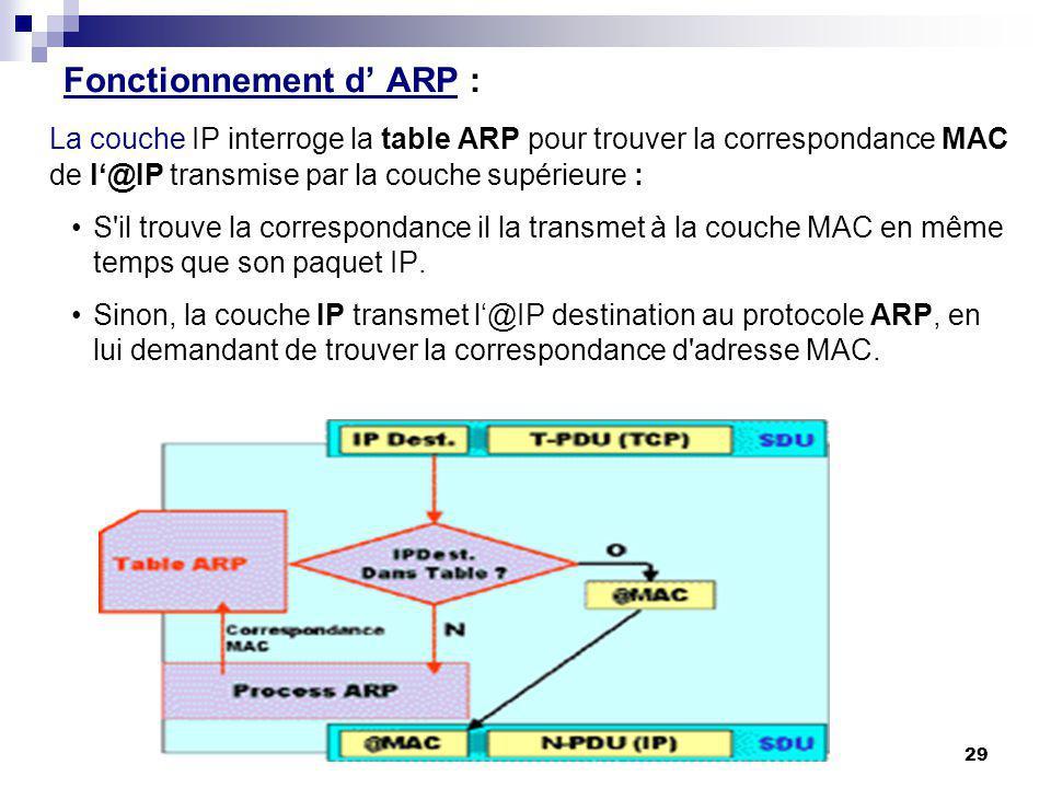 Fonctionnement d ARP : La couche IP interroge la table ARP pour trouver la correspondance MAC de l@IP transmise par la couche supérieure : S'il trouve