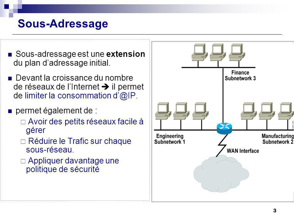 Sous-Adressage Sous-adressage est une extension du plan dadressage initial. Devant la croissance du nombre de réseaux de lInternet il permet de limite