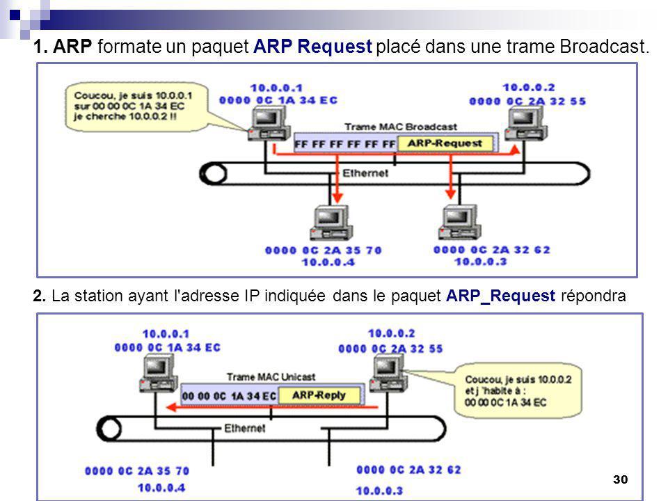 1. ARP formate un paquet ARP Request placé dans une trame Broadcast. 2. La station ayant l'adresse IP indiquée dans le paquet ARP_Request répondra 30