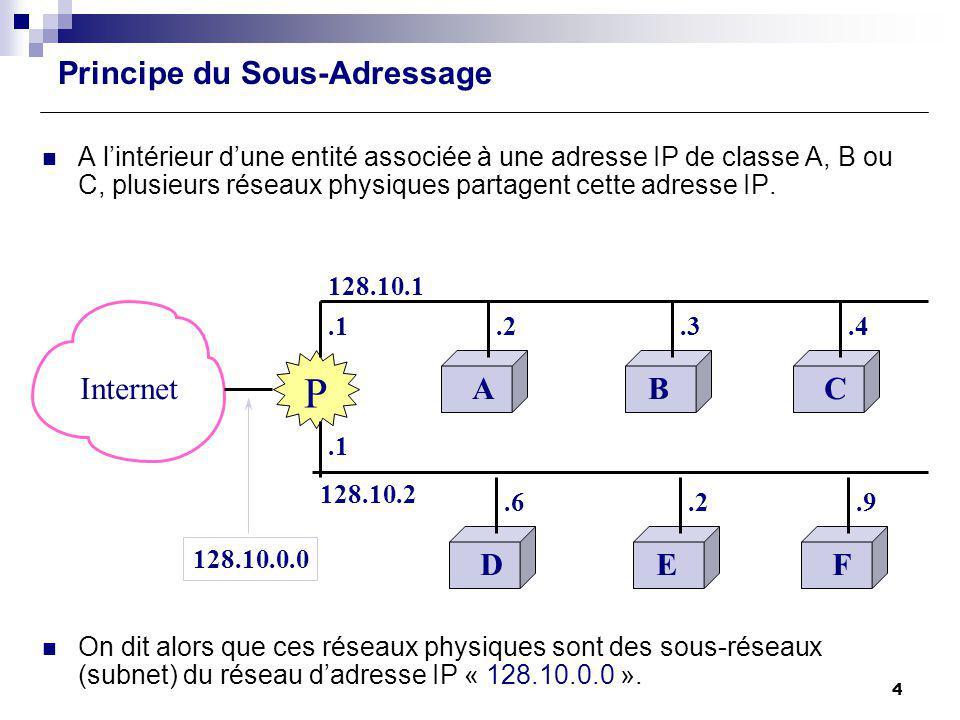 Principe du Sous-Adressage A lintérieur dune entité associée à une adresse IP de classe A, B ou C, plusieurs réseaux physiques partagent cette adresse