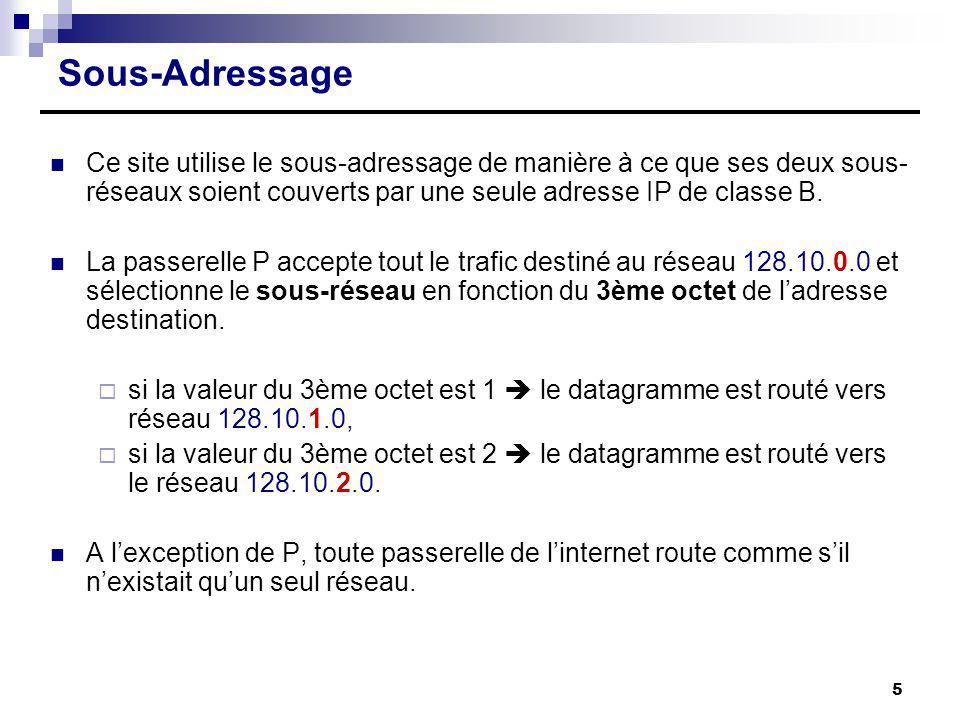 Sous-Adressage Ce site utilise le sous-adressage de manière à ce que ses deux sous- réseaux soient couverts par une seule adresse IP de classe B. La p