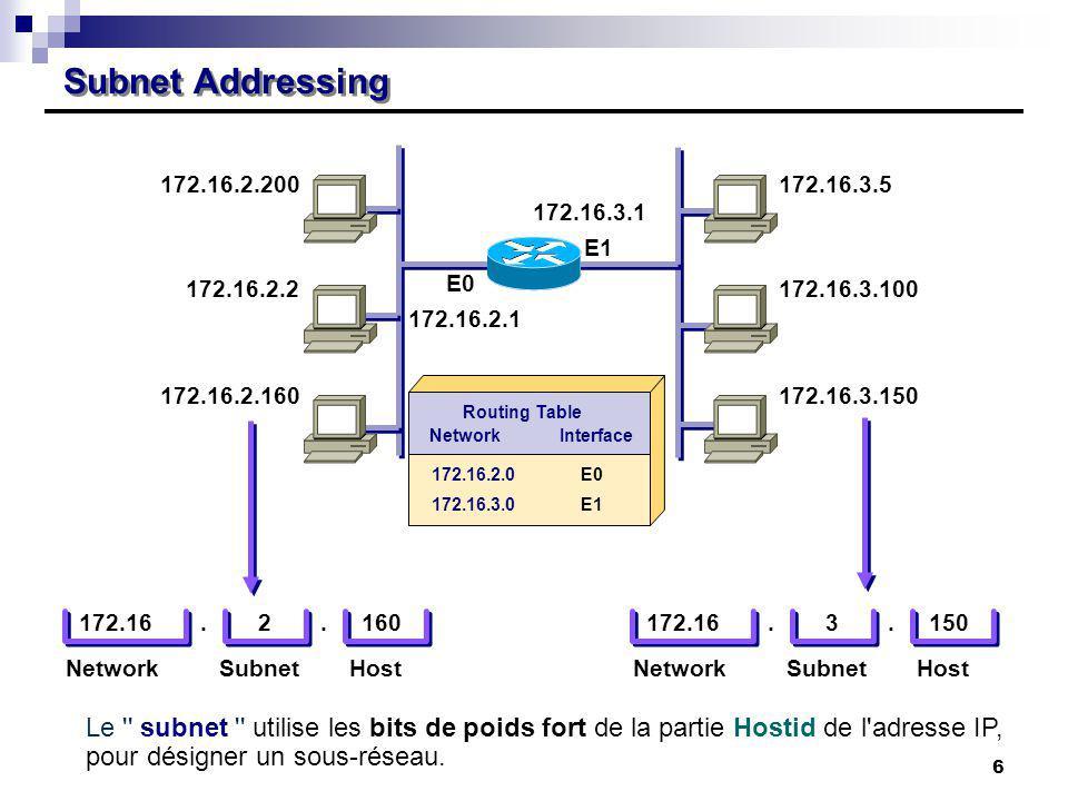 Subnet Addressing 172.16.2.200 172.16.2.2 172.16.2.160 172.16.2.1 172.16.3.5 172.16.3.100 172.16.3.150 172.16.3.1 E0 E1 NetworkInterface 172.16.2.0 17