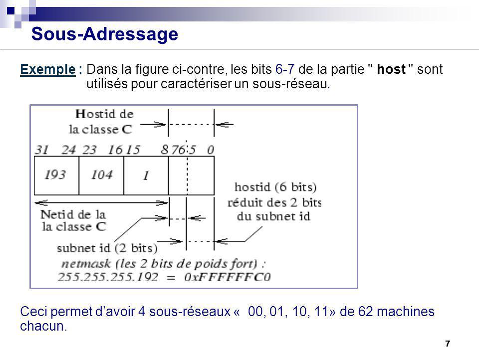 Sous-Adressage Exemple : Dans la figure ci-contre, les bits 6-7 de la partie '' host '' sont utilisés pour caractériser un sous-réseau. Ceci permet da