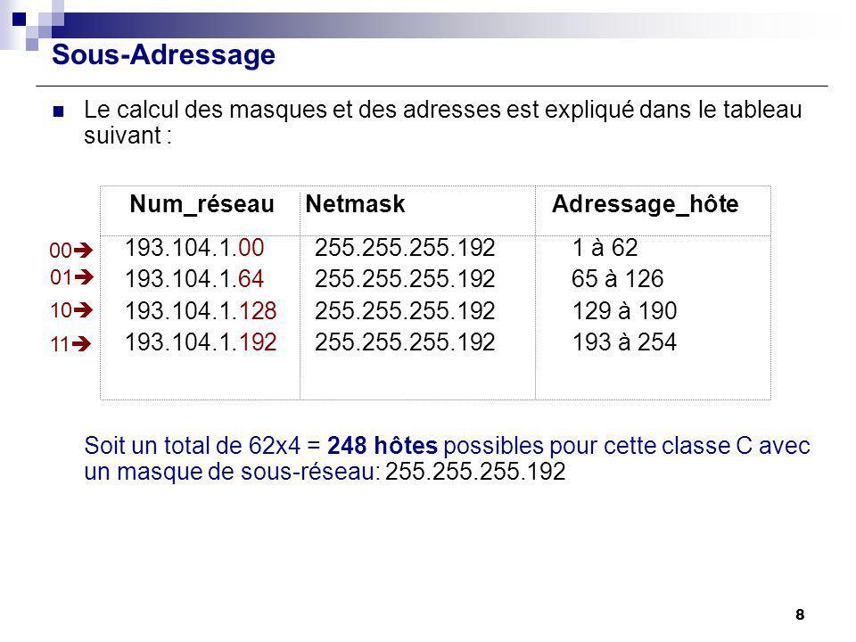 Sous-Adressage Le calcul des masques et des adresses est expliqué dans le tableau suivant : Num_réseau Netmask Adressage_hôte 193.104.1.00 255.255.255