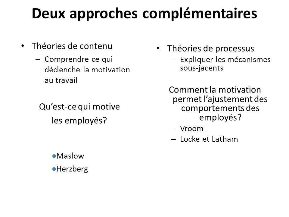 Deux approches complémentaires Théories de contenu – Comprendre ce qui déclenche la motivation au travail Quest-ce qui motive les employés? Théories d