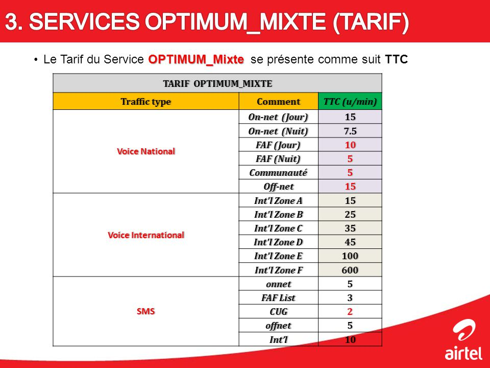 OPTIMUM_MixteLe Tarif du Service OPTIMUM_Mixte se présente comme suit TTC TARIF OPTIMUM_MIXTETARIF OPTIMUM_MIXTE Traffic typeTraffic typeCommentTTC (u/min)TTC (u/min) Voice NationalVoice National On-net (Jour)On-net (Jour)15 On-net (Nuit)On-net (Nuit)7.5 FAF (Jour)FAF (Jour)10 FAF (Nuit)FAF (Nuit)5 Communauté5 Off-net15 Voice InternationalVoice International Int l Zone AInt l Zone A15 Int l Zone BInt l Zone B25 Int l Zone CInt l Zone C35 Int l Zone DInt l Zone D45 Int l Zone EInt l Zone E100 Int l Zone FInt l Zone F600 SMSonnet5 FAF ListFAF List3 CUG2 offnet5 Intl10