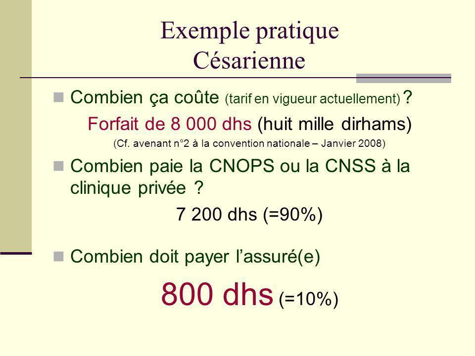 Exemple pratique Césarienne Combien ça coûte (tarif en vigueur actuellement) ? Forfait de 8 000 dhs (huit mille dirhams) (Cf. avenant n°2 à la convent