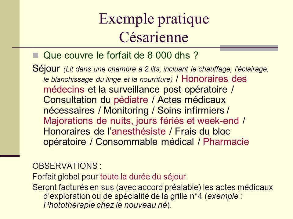 Exemple pratique Césarienne Que couvre le forfait de 8 000 dhs ? Séjour (Lit dans une chambre à 2 lits, incluant le chauffage, léclairage, le blanchis