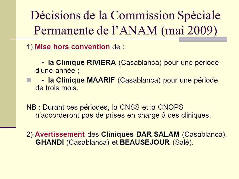 Décisions de la Commission Spéciale Permanente de lANAM (mai 2009) 1) Mise hors convention de : - la Clinique RIVIERA (Casablanca) pour une période du