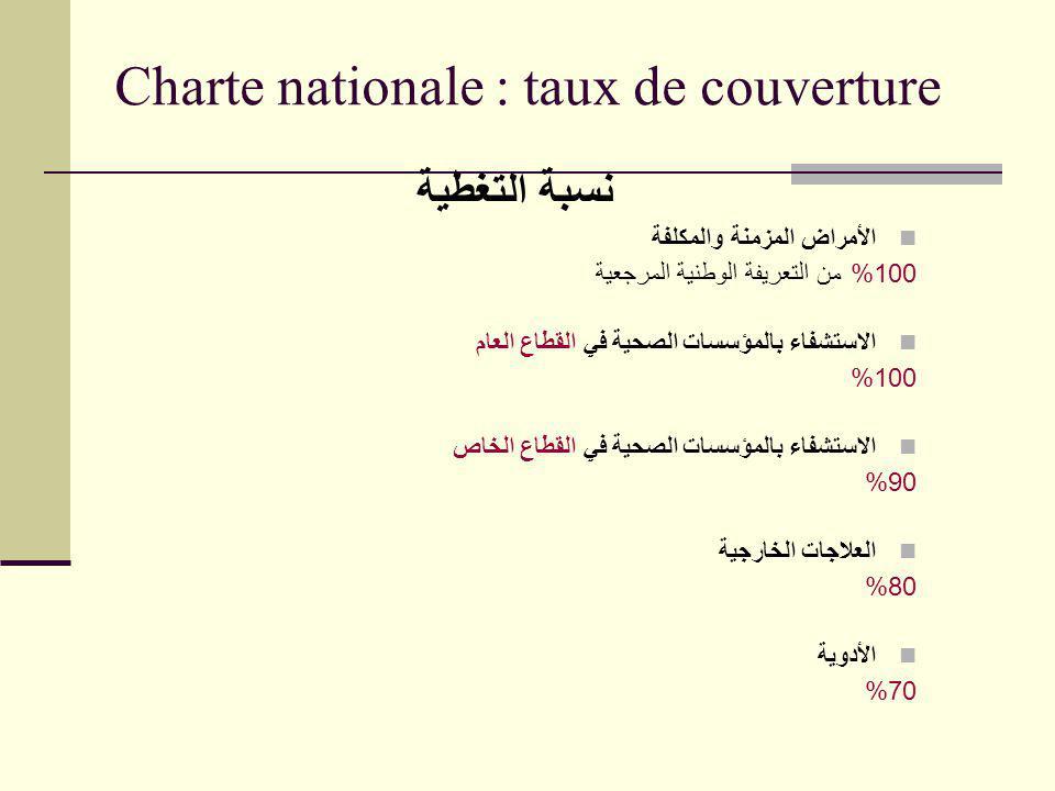 Charte nationale : taux de couverture نسبة التغطية الأمراض المزمنة والمكلفة 100% من التعريفة الوطنية المرجعية الاستشفاء بالمؤسسات الصحية في القطاع الع