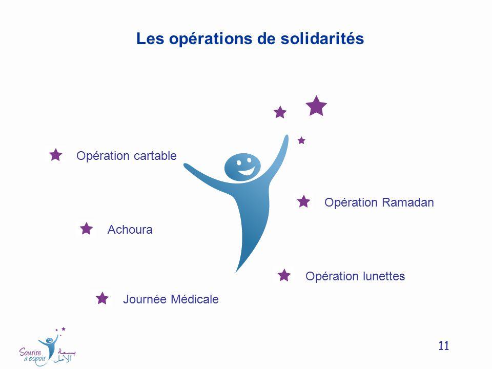 11 Les opérations de solidarités Opération cartable Opération Ramadan Opération lunettes Achoura Journée Médicale