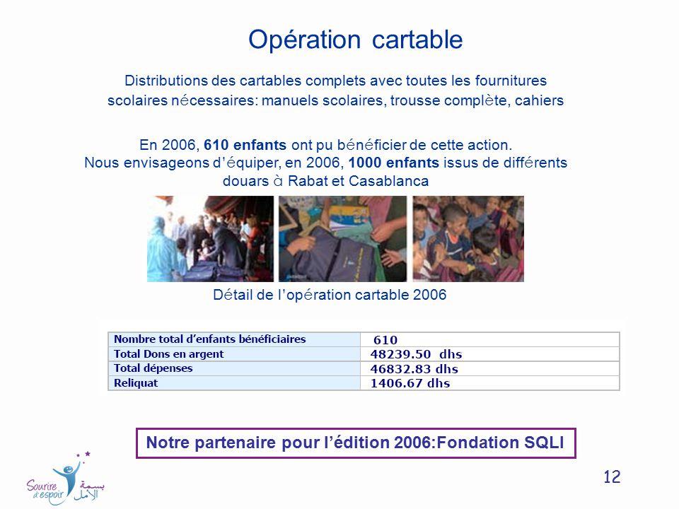 12 En 2006, 610 enfants ont pu b é n é ficier de cette action. Nous envisageons d é quiper, en 2006, 1000 enfants issus de diff é rents douars à Rabat