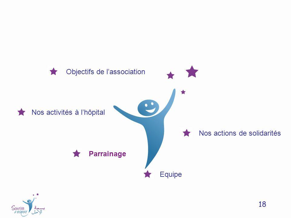 18 Objectifs de lassociation Nos activités à lhôpital Nos actions de solidarités Parrainage Equipe