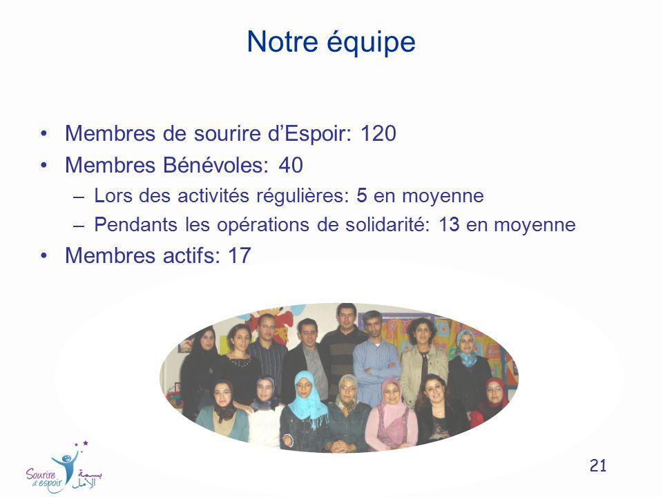 21 Notre équipe Membres de sourire dEspoir: 120 Membres Bénévoles: 40 –Lors des activités régulières: 5 en moyenne –Pendants les opérations de solidar