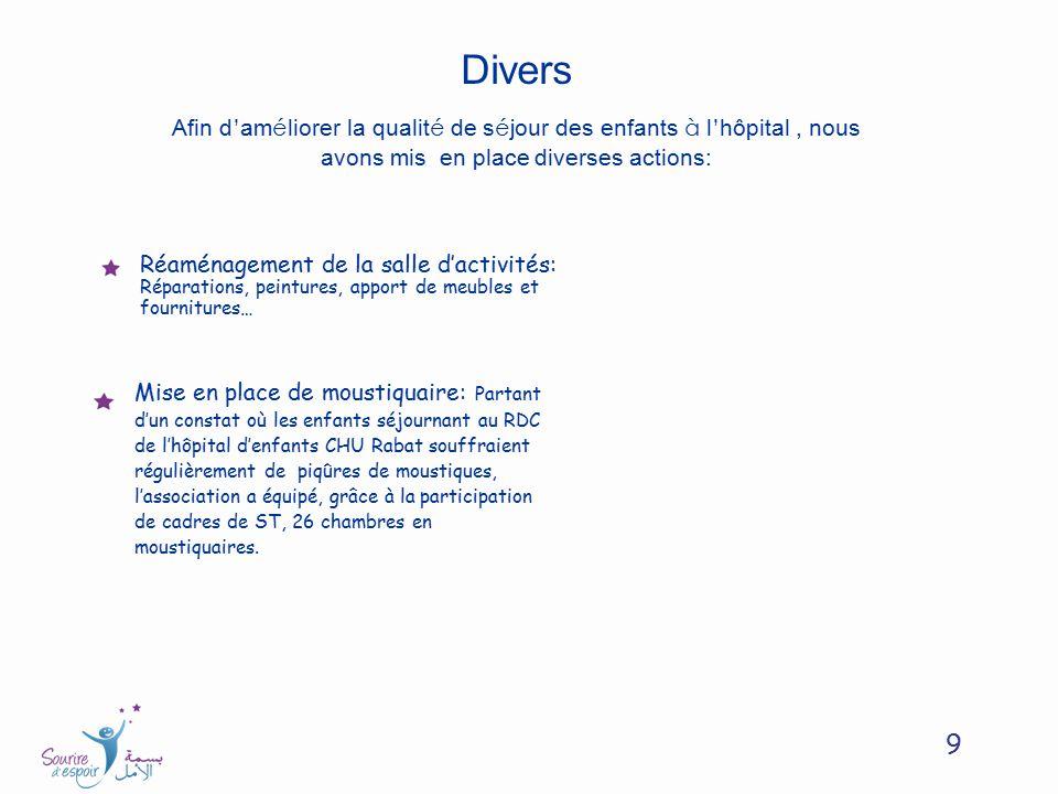 10 Objectifs de lassociation Nos activités à lhôpital Nos actions de solidarités Parrainage Financement et Equipe