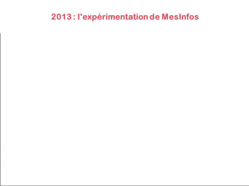 2013 : l expérimentation de MesInfos
