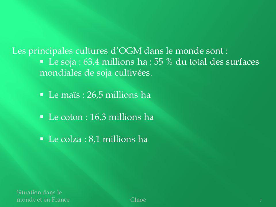 7 Les principales cultures dOGM dans le monde sont : Le soja : 63,4 millions ha : 55 % du total des surfaces mondiales de soja cultivées. Le maïs : 26
