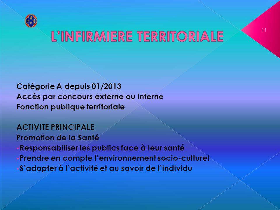 Catégorie A depuis 01/2013 Accès par concours externe ou interne Fonction publique territoriale ACTIVITE PRINCIPALE Promotion de la Santé Responsabili