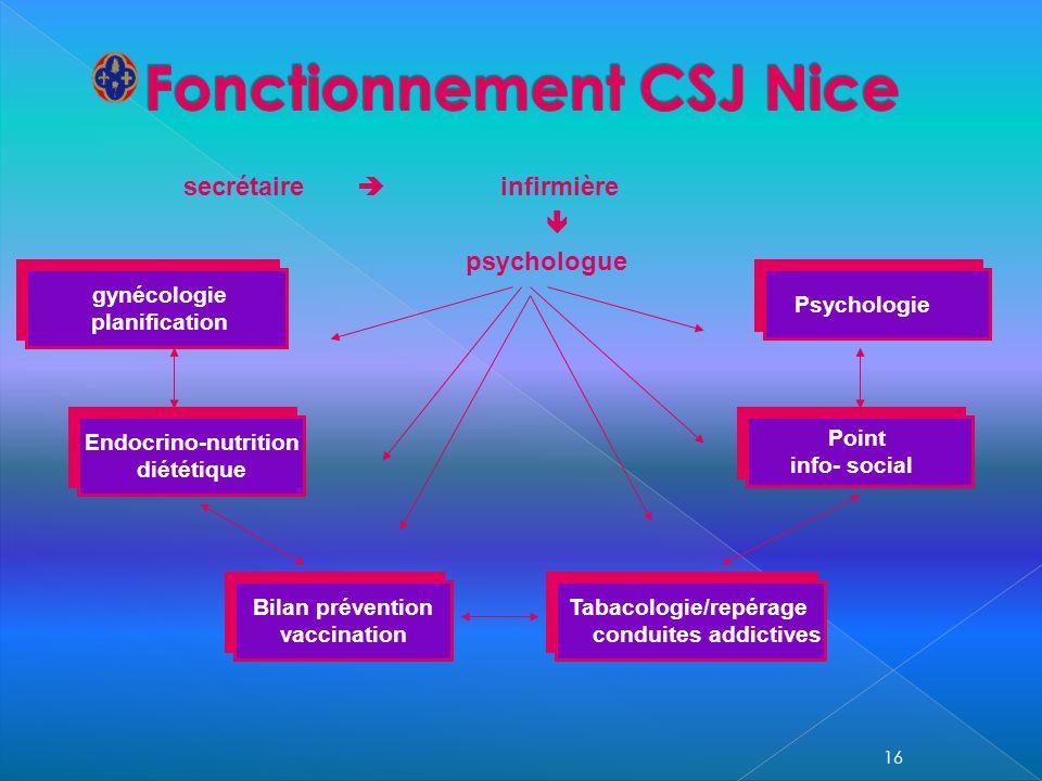 secrétaire infirmière psychologue gynécologie planification gynécologie planification Endocrino-nutrition diététique Endocrino-nutrition diététique Bi