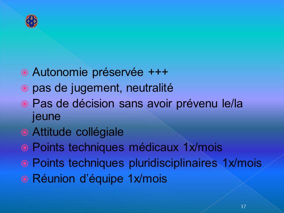 Autonomie préservée +++ pas de jugement, neutralité Pas de décision sans avoir prévenu le/la jeune Attitude collégiale Points techniques médicaux 1x/m