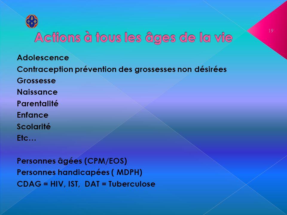 Adolescence Contraception prévention des grossesses non désirées Grossesse Naissance Parentalité Enfance Scolarité Etc… Personnes âgées (CPM/EOS) Pers