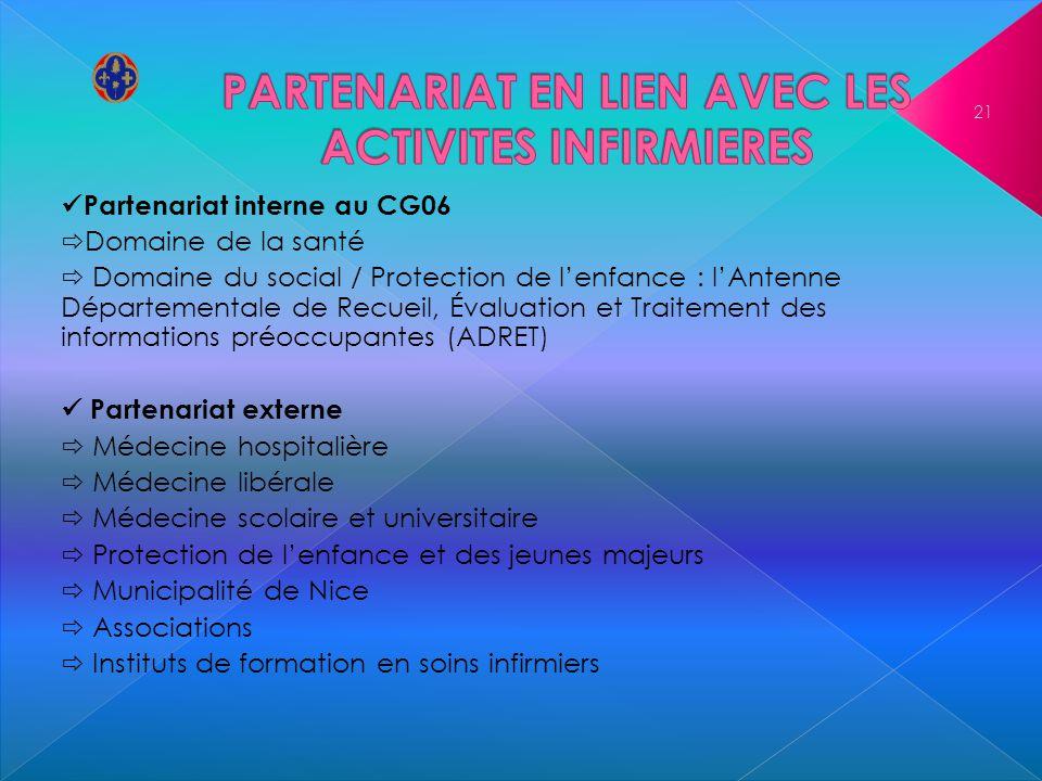 Partenariat interne au CG06 Domaine de la santé Domaine du social / Protection de lenfance : lAntenne Départementale de Recueil, Évaluation et Traitem