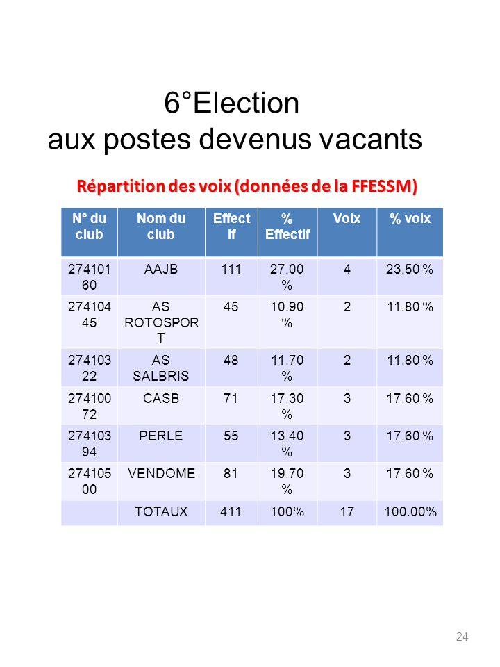 Répartition des voix (données de la FFESSM) N° du club Nom du club Effect if % Effectif Voix% voix 274101 60 AAJB11127.00 % 423.50 % 274104 45 AS ROTO