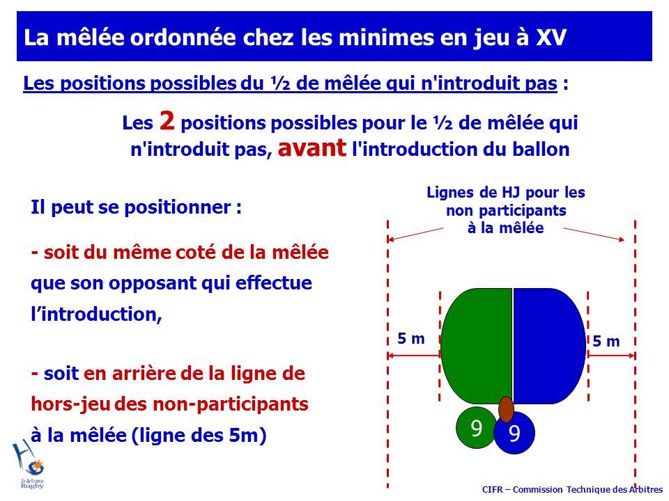 CIFR – Commission Technique des Arbitres Les positions possibles du ½ de mêlée qui n'introduit pas : 5 m Lignes de HJ pour les non participants à la m
